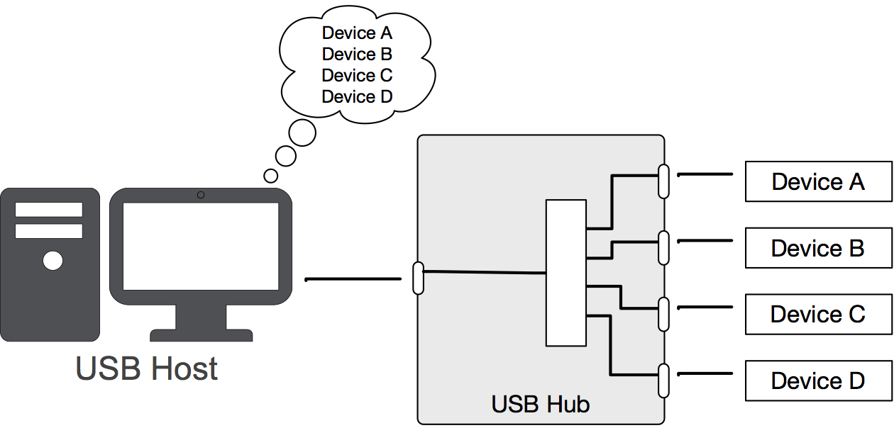 the multiple devices attached to the hub are all available at the same  time, but will collectively share the bandwidth of the single upstream  connection