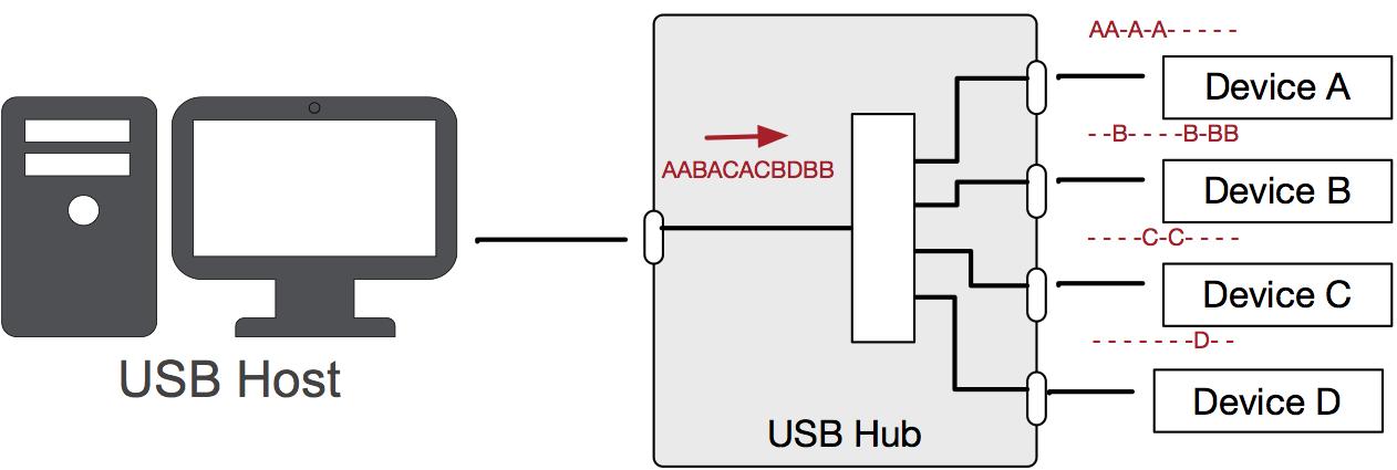 usb hub or usb switch? acroname usb 2.0 hub circuit diagram usb hub diagram #6