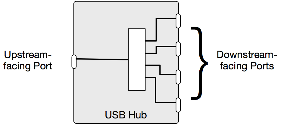 USB Hub or USB Switch? | Acroname Usb Hub Schematic Diagram Routing on