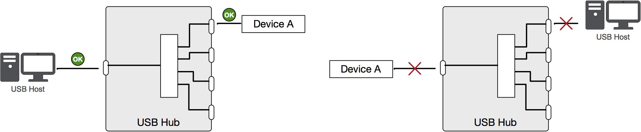 USB Hub or USB Switch? | Acroname