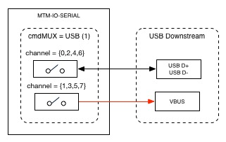 cmdMUX to usb downstream
