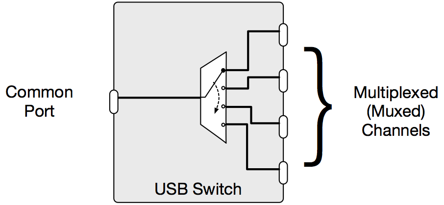 figure 8: example of a 4-channel usb switch