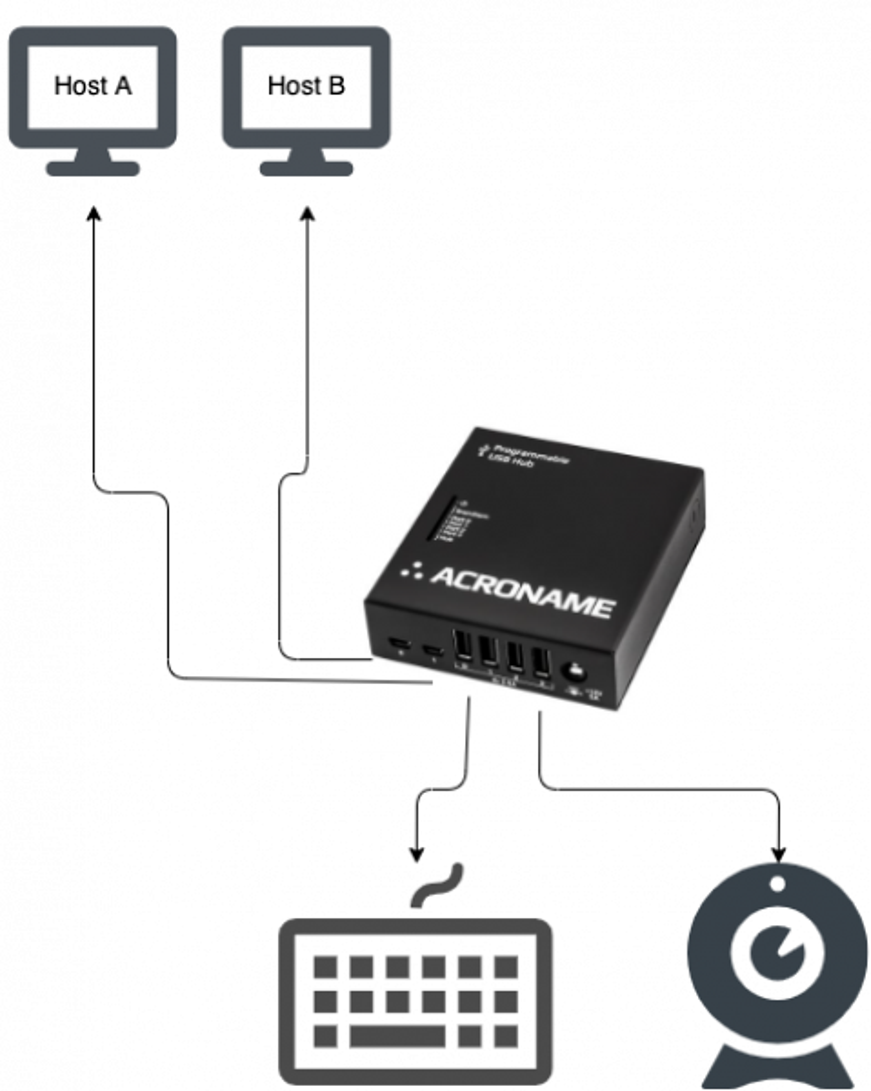Multi-host USB Switch diagram