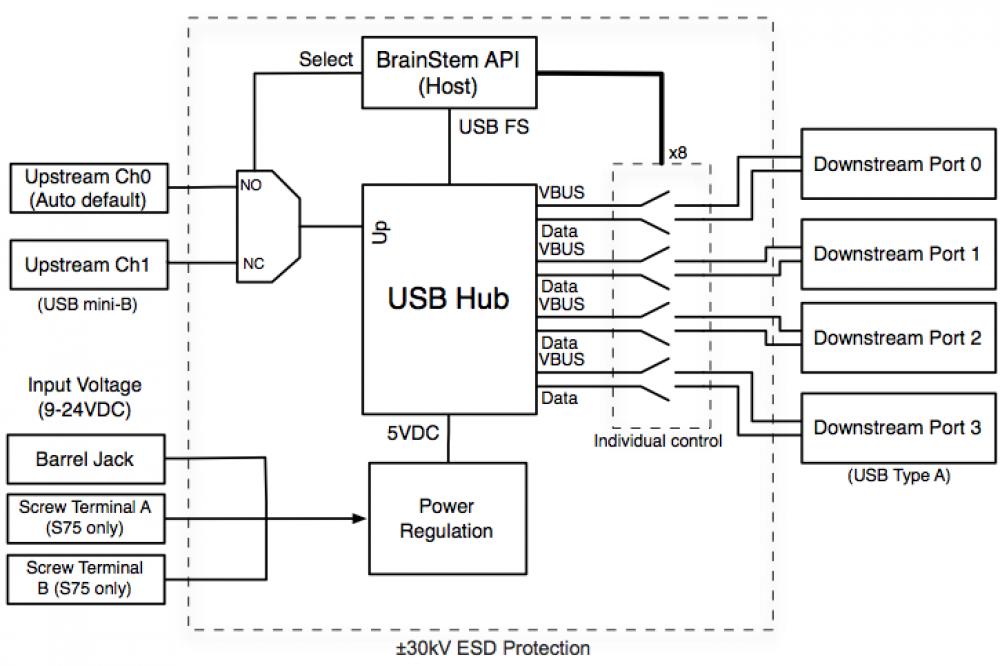 programmable industrial usb 2 0 hub (4 port) acroname usb hub manual usb hub diagram #2