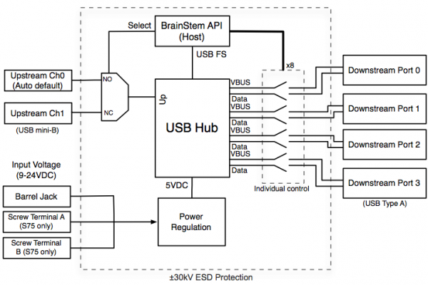 Programmable Industrial USB 2.0 Hub (4 Port) | Acroname on usb voltage diagram, usb charger schematic, usb cable wiring, usb serial adapter, iphone usb diagram, usb ac adapter, usb cable schematic, usb pin diagram, usb port schematic, usb wiring diagram, usb power diagram, usb plug diagram, usb pinout diagram, usb system diagram, usb cable pinout, usb electronic diagram, usb schematic wire, usb to rs232 schematic adapter, usb to serial diagram, usb soldering diagram,