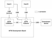 MTM block diagram multiple host devices