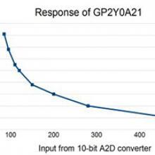 Linearizing Sharp Ranger Data