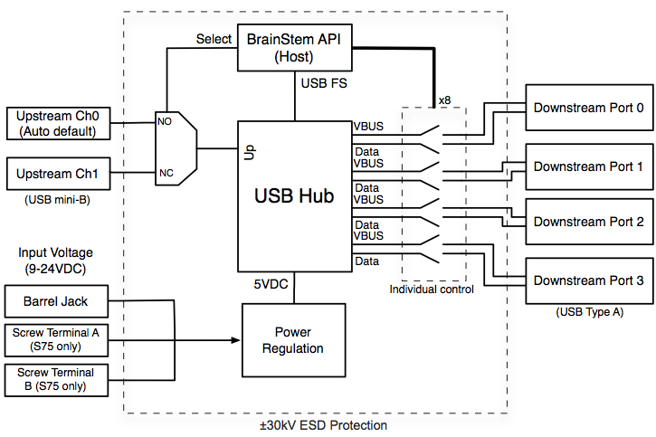 programmable industrial usb 2 0 hub 4 port acroname. Black Bedroom Furniture Sets. Home Design Ideas
