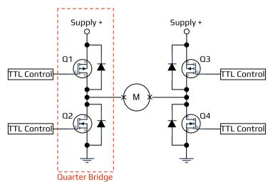 Acroname Full H-Bridge with quarter bridge highlighted diagram