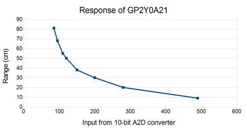 Acroname Figure 1: Example range distance vs GP2Y0A21 output voltage as converted by a 10-bit A2D diagram