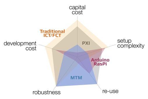 capitol cost chart