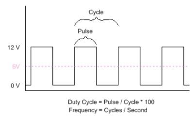 Acroname Example of a PWM signal at 50% duty cycle