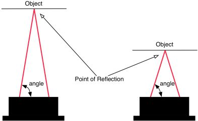 Acroname Sharp IR detector angle of reflection image