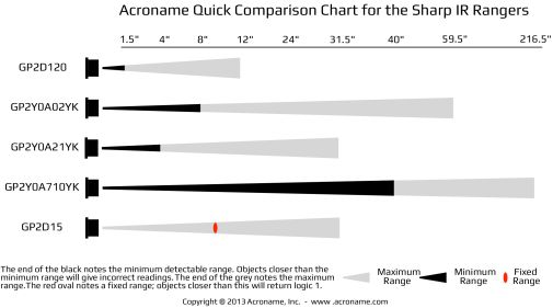 Acroname Comparison Chart for Sharp IR Rangers