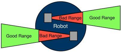 Acroname Example of cross-firing detectors to avoid range errors
